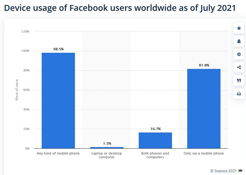 Facebook users statista